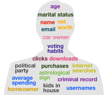 Personal information collection